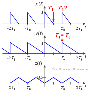 Aufgabe 2 6 Komplexe Fourierreihe Lntwww