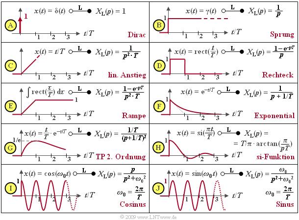 Laplace Transformation Und P Ubertragungsfunktion Lntwww