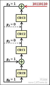 Aufgabe 1 6: Cyclic Redundancy Check (CRC4) – LNTwww