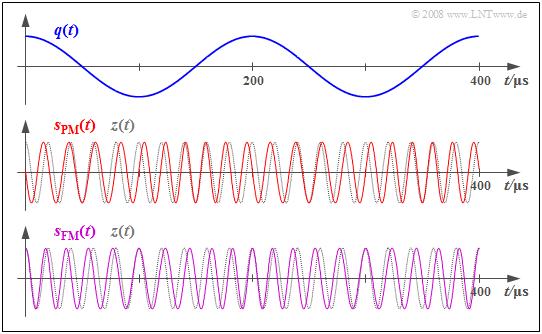 Fm Frequenzen