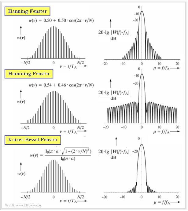 Spektralanalyse – LNTwww